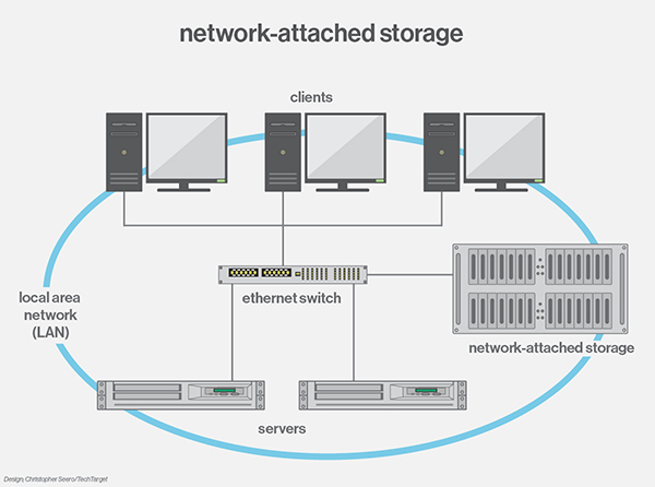 networkattachedstorage